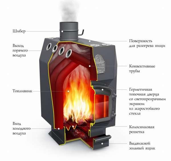 Печь профессора Бутакова «Инженер» принцип работы и основные характеристики