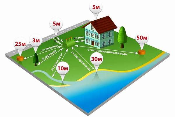 Расстояния между объектами установлены действующими санитарными нормами
