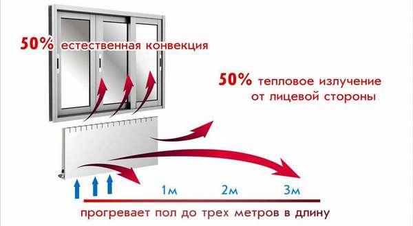 Принцип работы электрических конвекторов