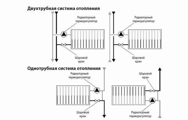 Расположение регулятора в случаях однотрубной и двухтрубной разводки системы отопления