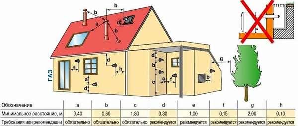 На рисунке отмечены расстояния от коаксиального дымохода до окон и другие дистанции, которые установлены немецкой компанией DeDietrich