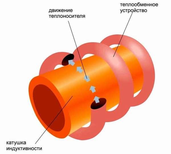 В этой конструкции электрического энергосберегающего котла обеспечено надежное отделение потока теплоносителя