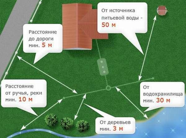 схема размещения выгребной ямы