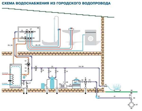 схема водоснабжения из городского водопровода