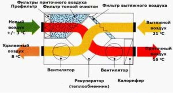 Принцип работы рекуператора