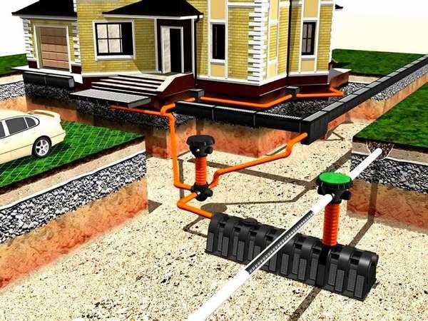 Схема индивидуальной дренажной системы, объединенная с ливневой канализацией