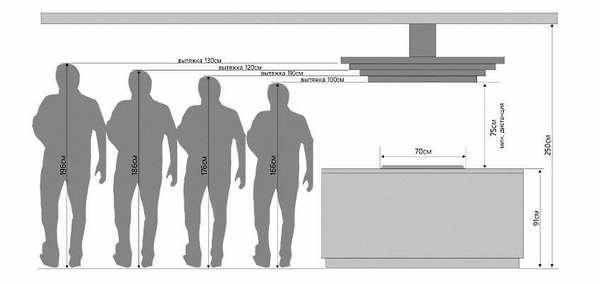 Каким должно быть расстояние от плиты до вытяжки