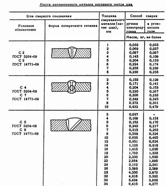 Расчет расхода сварочных прутков: таблица веса по ГОСТу