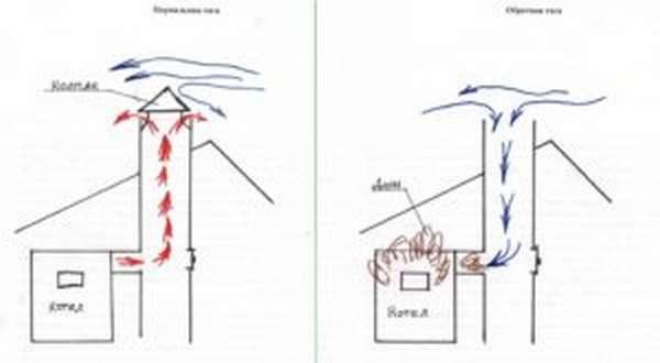 Как сделать защитный колпак на трубу дымохода своими руками?