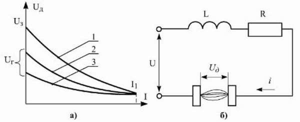 Причины возникновения и классификация сварочной дуги