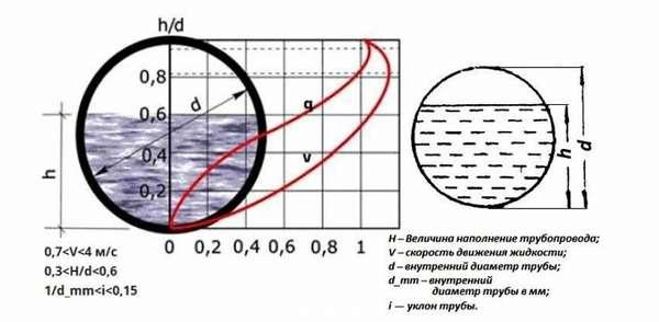 Скорость движения жидкости зависит от наполнения трубы