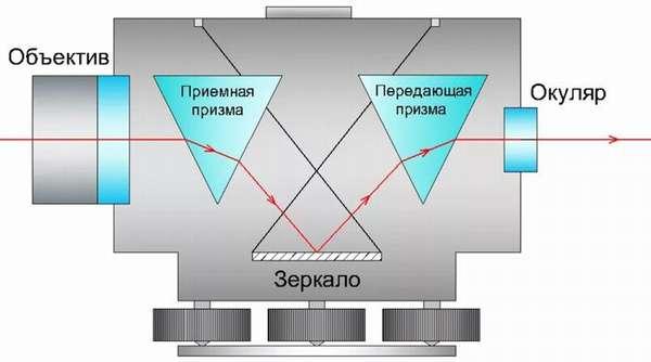 Оптическая система представляет собой совокупность призм и линз. Она может быть неподвижной, а может иметь вращающуюся головку.