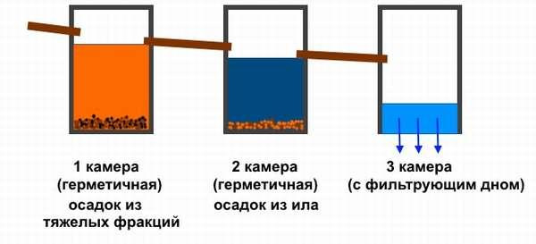 Схема функционирования бетонного септика