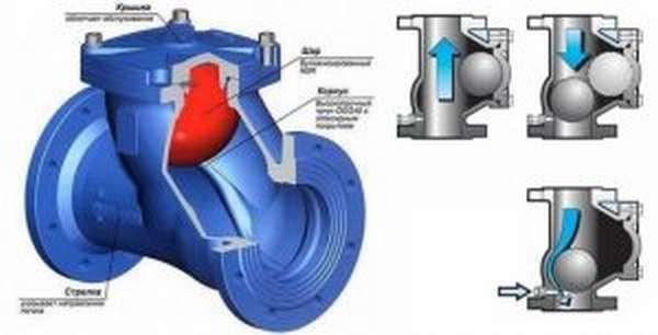 Обратный клапан шарового типа