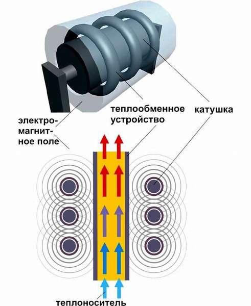 Принцип индукционного повышения температуры в электрических отопительных энергосберегающих котлах
